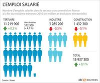 2010-12-09T153606Z_01_APAE6B817C800_RTROPTP_3_OFRBS-FRANCE-EMPLOI-20101209