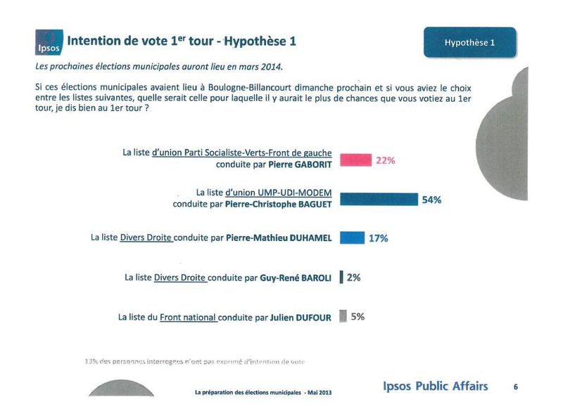 04 Intention de vote - Hypothèse 1
